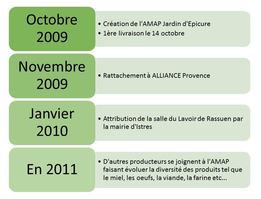 Historique de notre AMAP
